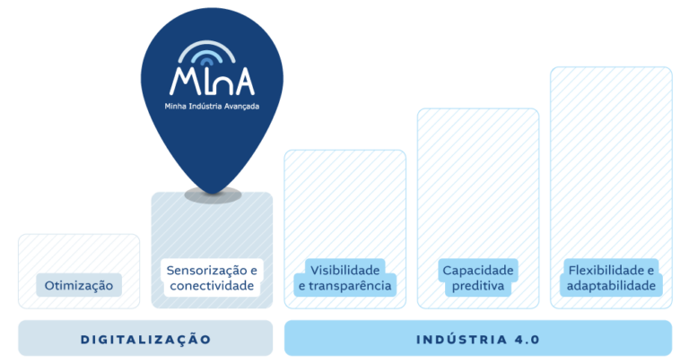 MInA - Minha Indústria Avançada